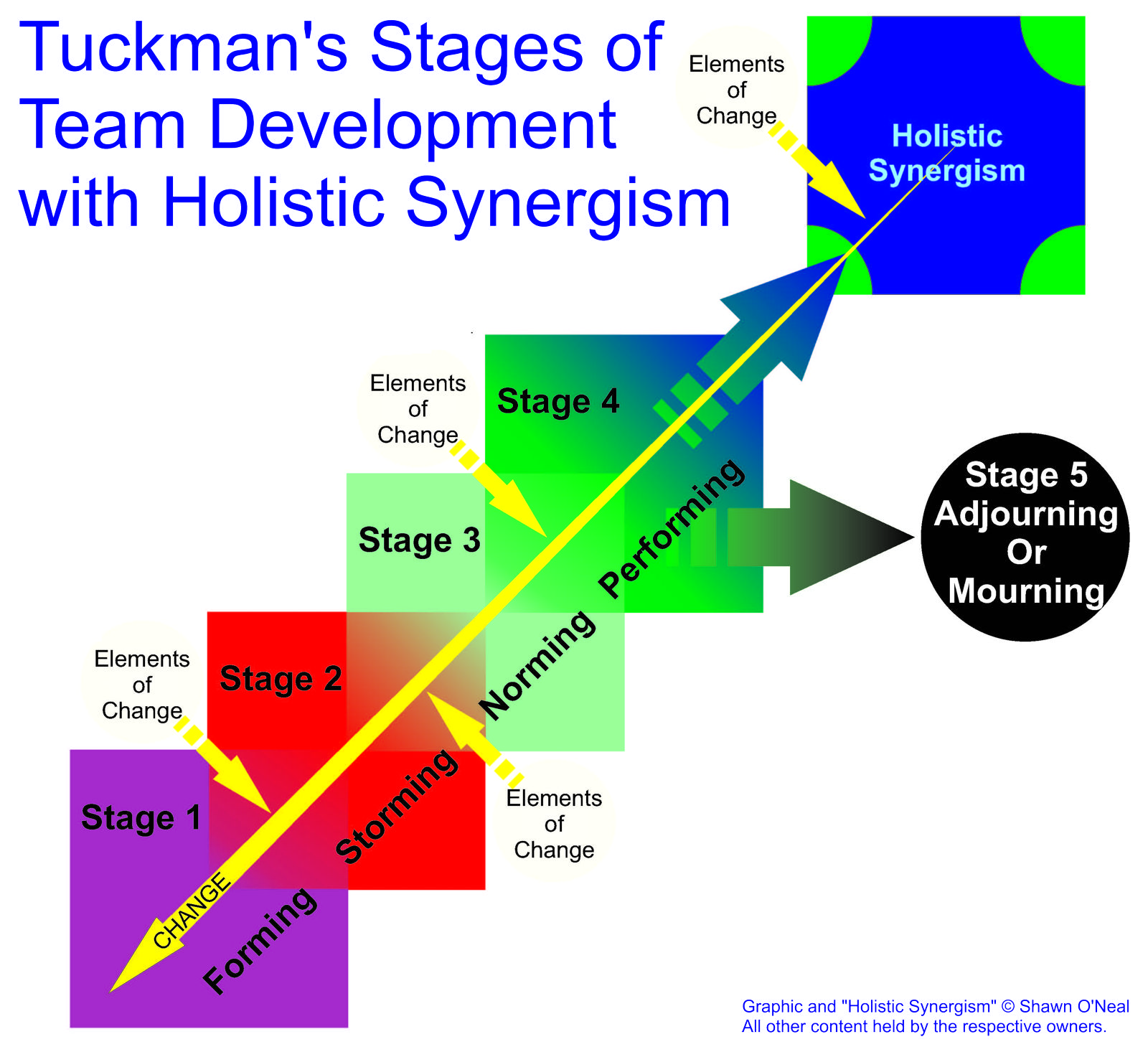 teamwork case study tuckman The punctuated-tuckman: towards a case for integration the tuckman model assumes that groups question addressed in this study is how the group.