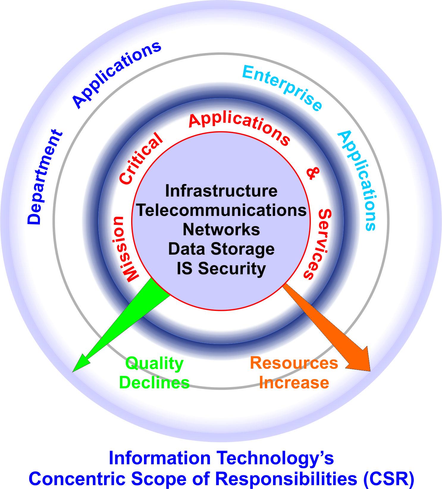csr - Information Technology Responsibilities